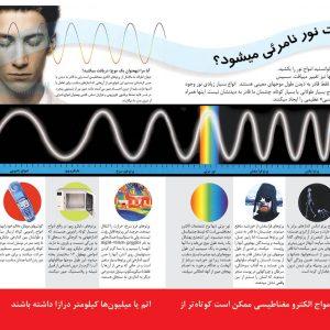 نیرو را حس کنید (فیزیک نوین) - انتشارات پیام بهاران